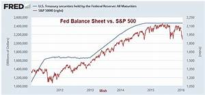 S P 500 Today Chart Financial Engineering Chart Of The Day Fed Balance Sheet