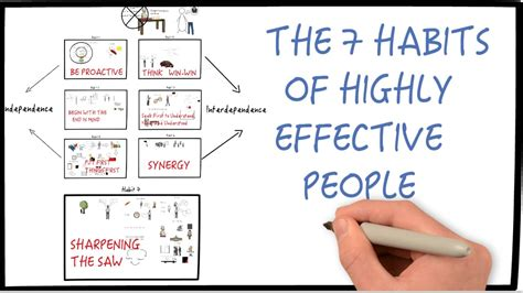 7 Habits Of Highly Effective People By Stephen Covey (part