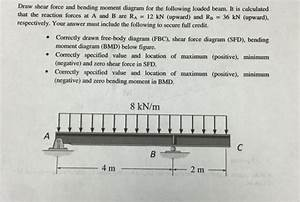 Solved  Draw Shear Force And Bending Moment Diagram For Th
