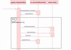 Understanding The Basics Of Sequence Diagrams