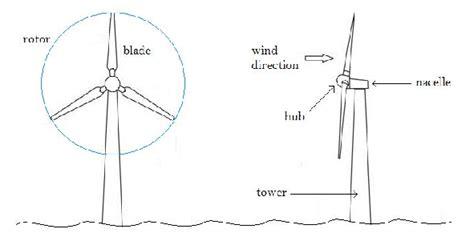 Схема самодельного ветрогенератора – основные узлы