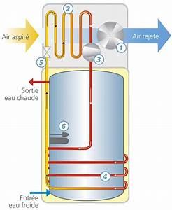 Ballon Thermodynamique 300l : ballon eau chaude pas cher ~ Premium-room.com Idées de Décoration