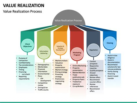 Value Realization PowerPoint Template   SketchBubble