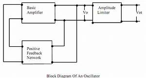 Oscillator Circuit With The Help Of Block Diagram