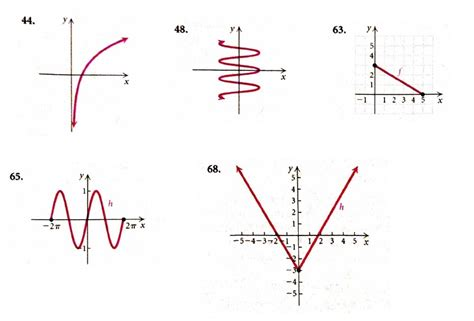 Determine Whether The Graph Of The Function Is