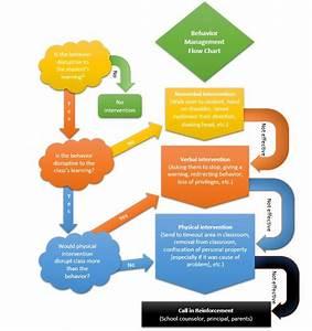 My Classroom Management Plan  Flow Chart   U2013 Sarah E  Brown