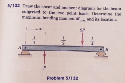Draw The Shear Moment Diagrams For