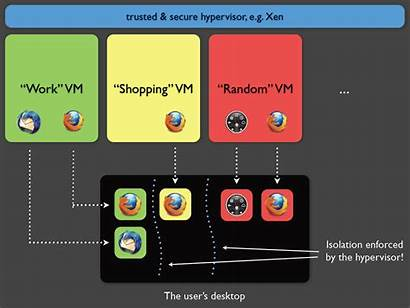 Qubes Os Domains Security Wikimedia Commons Wikipedia