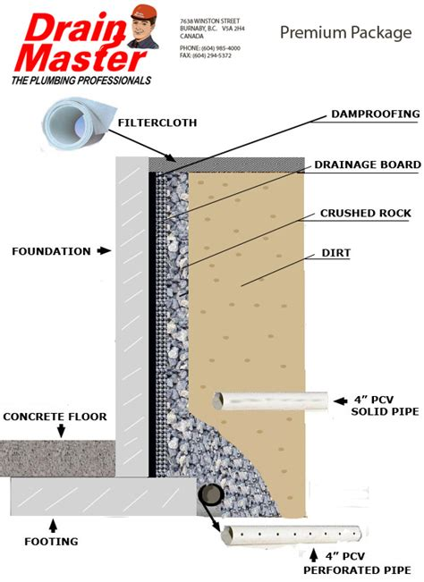 drain master plumbers vancouver bc foundation diagrams