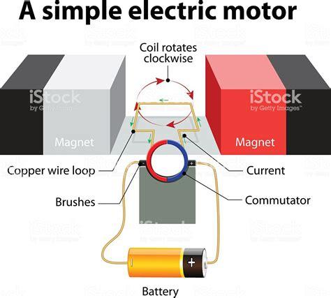 Electric Motor Diagram simple electric motor vector diagram stock illustration