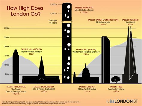 How Tall Does London Go? Londonist