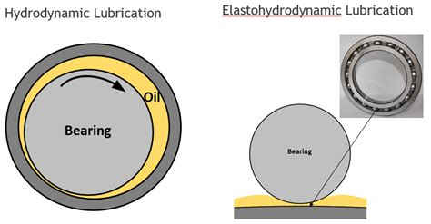 Extend Bearing Life With Proper Lubrication Analysis