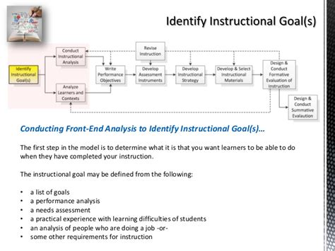 Instructional Design Analysis Template Image Collections