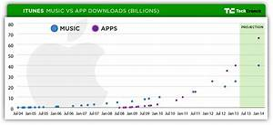 Charting The iTunes Store's Path To 25 Billion Songs Sold ...