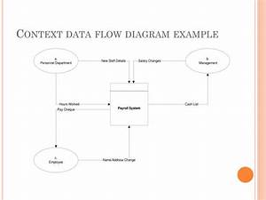 Ppt - Data Flow Diagram Powerpoint Presentation