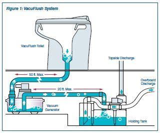 werking vacuum toilet may 2013 newsletter ocean link inc
