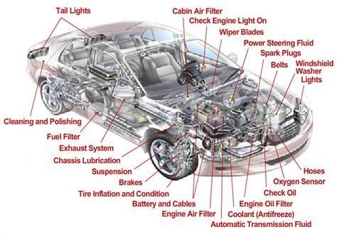 car suspension parts names body parts name chart human anatomy vehicles