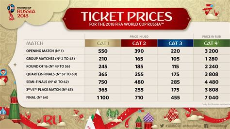World Ticket Prices by How To Buy World Cup Tickets Prices Dates Sales For