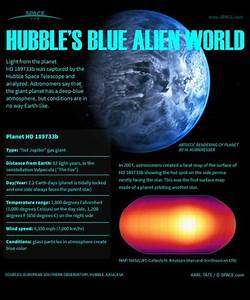 Blue Alien Planet Explained: Inside Hubble's Exoplanet ...