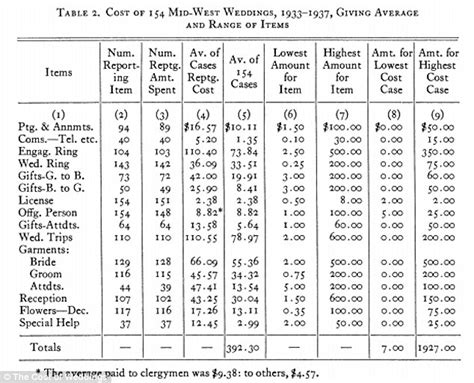 surprising history of wedding costs since the 1930s daily mail online