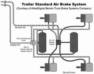 Truckt Com Trailer Air Brake System
