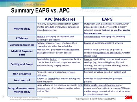 eapg 3m ambulatory patient apc vs grouping eapgs system summary ppt powerpoint presentation doh permission adapted allen ny slideserve