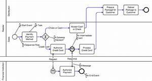 Bpmn Example  U0026 39 Payment Process U0026 39