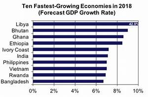 Six of the world's 10 fastest growing economies this year ...