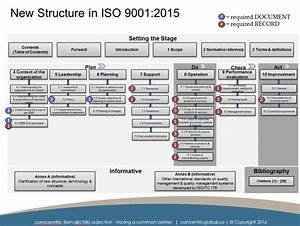 iso 90012015 documentation requirements concentric global With document control procedure iso 9001 2015