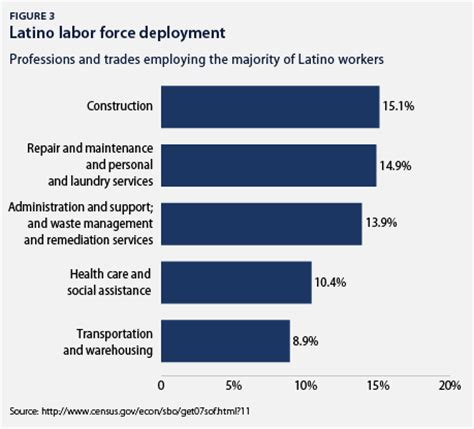 bureau of labor statistics the state of latinos in the united states center for
