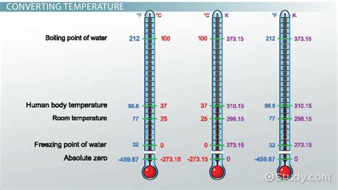 Measuring Temperature & Converting Units of Temperature ...