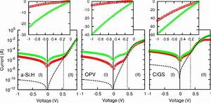 Experimental dark IV characteristics of two samples each ...