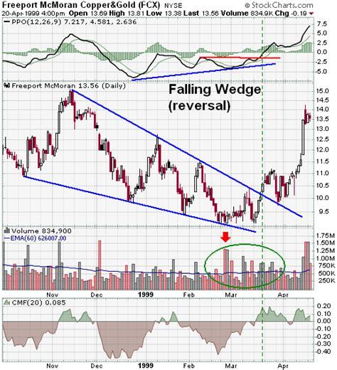 Falling Wedge (Reversal) [ChartSchool]