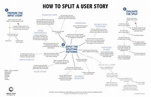 How to split user stories agile for all for As a user i want user story template