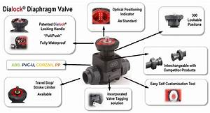 Durapipe Uk - Products - Manual Valves