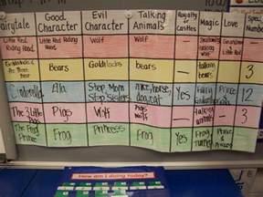 Fairy Tale Elements Chart