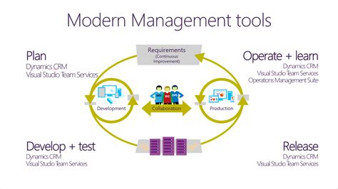 modern it management defined devops itil cloud agile