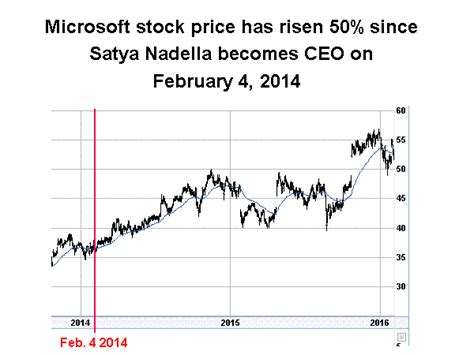 microsoft stock price history one way to predict if a stock will go up or down