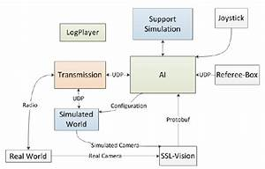 Block Diagram Of The Software System