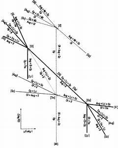 Schematic Isothermal And Isobaric  U00b5mgfe  U20131 Vs   U2206logf F O 2