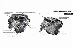 2015 Ford Mustang Engine Specs And Rumors