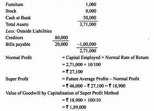 Formula For Annuity Accounting Procedure For Valuation Of Goodwill 4 Methods