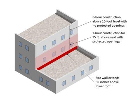 fire walls  code corner