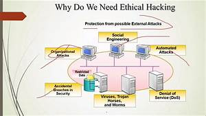 Introduction To Ethical Hacking In Hindi
