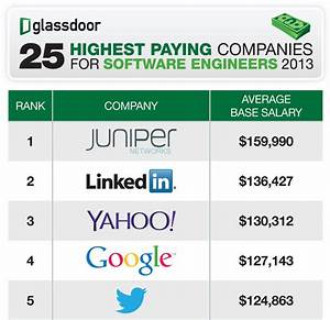 Programmers at Juniper -- not Google or Facebook -- rake ...
