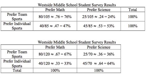Twoway Relative Frequency Table