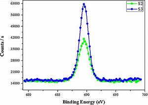 Results Of Photoelectron Counts Versus Binding Energy Of