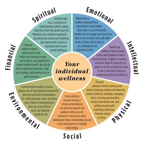 wellness defined yogahub