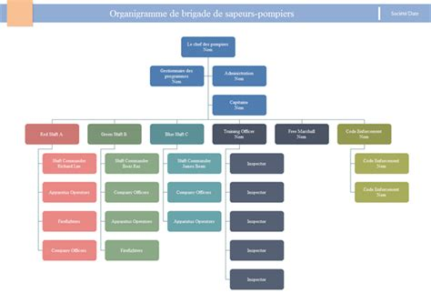 logiciel gestion cuisine organigramme de ventes au dé