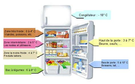 s 233 curit 233 alimentaire frigo bien rang 233 produits en s 233 curit 233